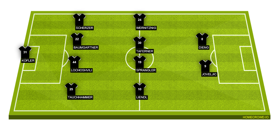 Football formation line-up Wolfsberger AC  4-4-2