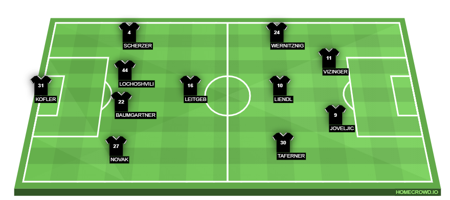 Football formation line-up Wolfsberger AC  4-1-2-1-2