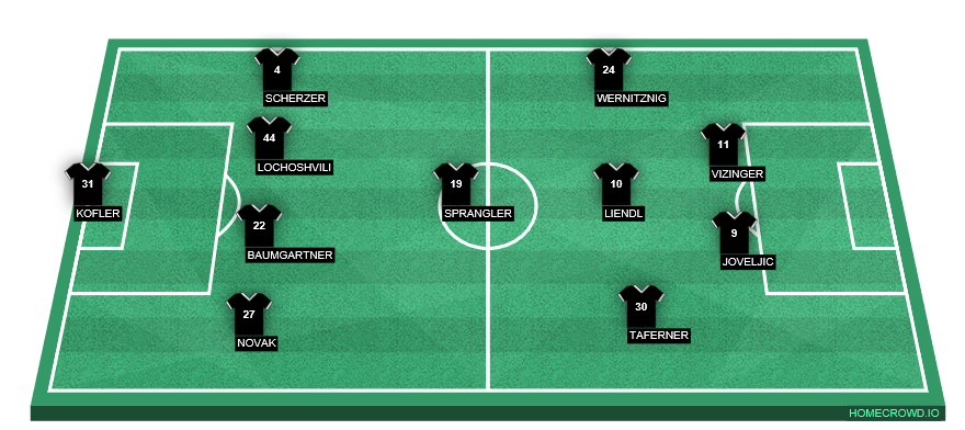 Football formation line-up Wolfsberger AC  4-3-3