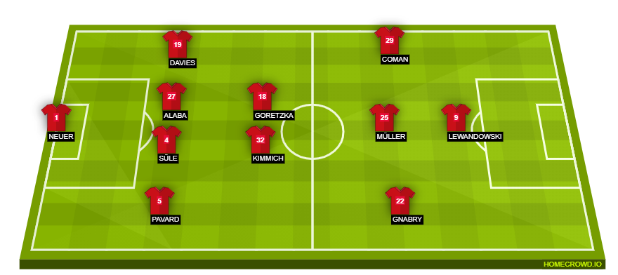 Football formation line-up Bayern Munich  4-3-2-1