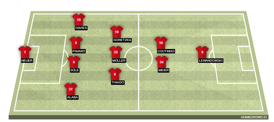 Football formation line-up Bayern Munich  4-3-2-1