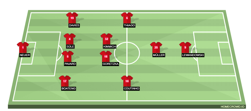 Football formation line-up Bayern Munich liverpool 4-2-3-1