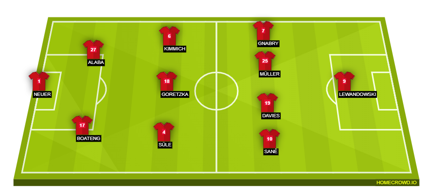 Football formation line-up ffgffg  4-1-4-1