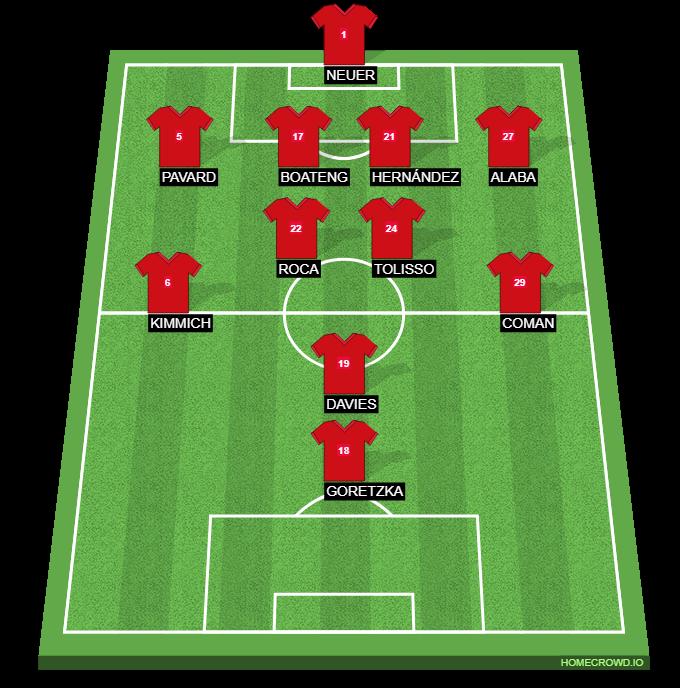 Football formation line-up Bayern Munich Barelona 4-2-3-1