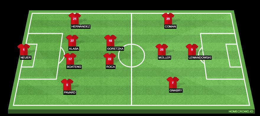Football formation line-up Bayern Munich  4-2-3-1