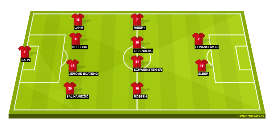 Football formation line-up Bayern  4-4-2
