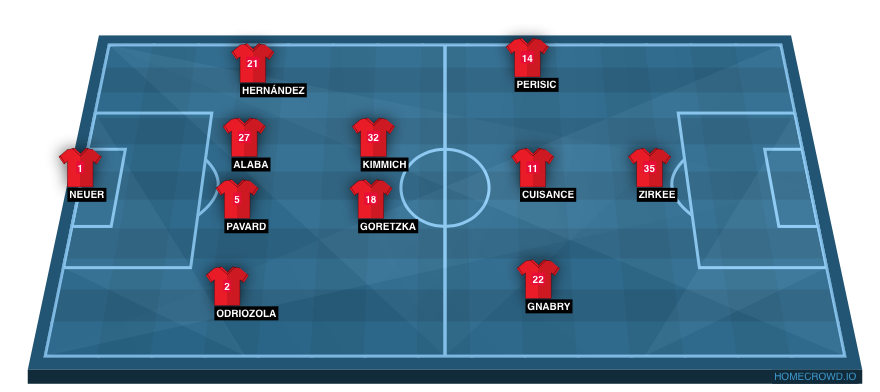 Football formation line-up Bayern Munich  4-2-3-1