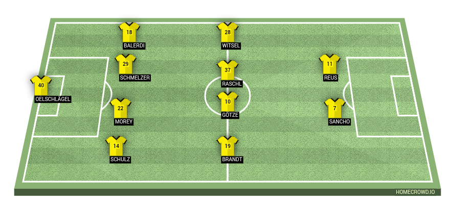 Football formation line-up Borussia Dortmund  4-4-2