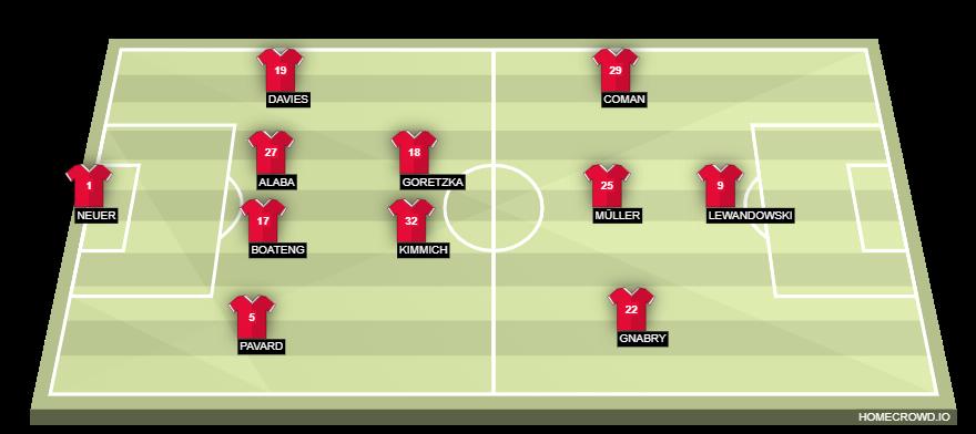 Football formation line-up Bayern Munich  2-5-3