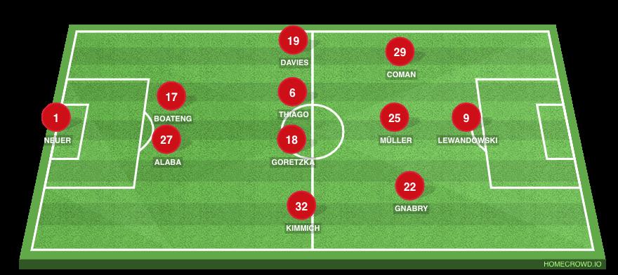 Football formation line-up Bayern Munich  3-4-3