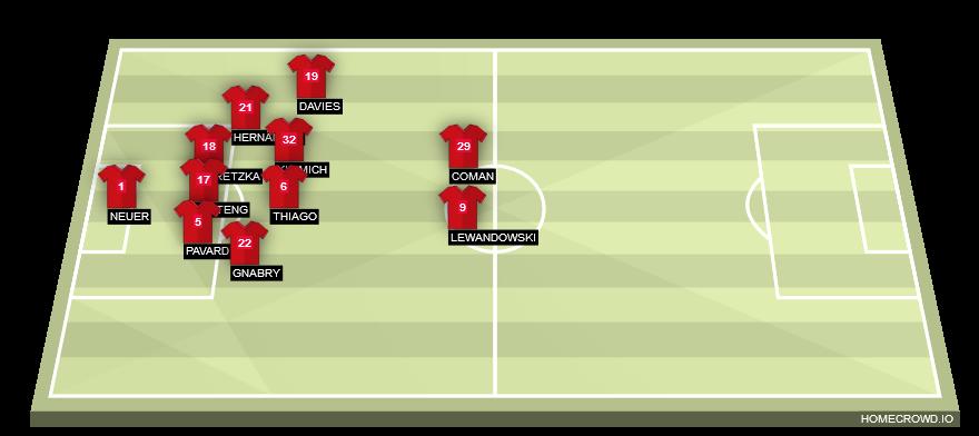 Football formation line-up Bayern Munich  3-5-2