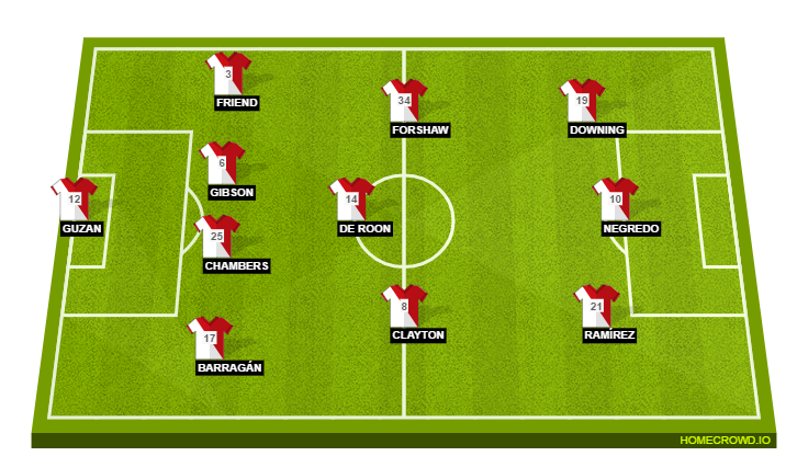 Football formation line-up Middlesbrough FC  4-3-3