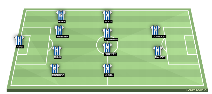 Football formation line-up Brighton & Hove Albion  4-4-2