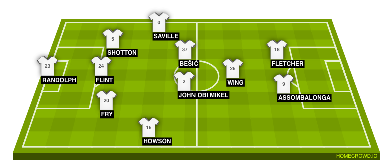 Football formation line-up Middlesbrough FC  3-5-2