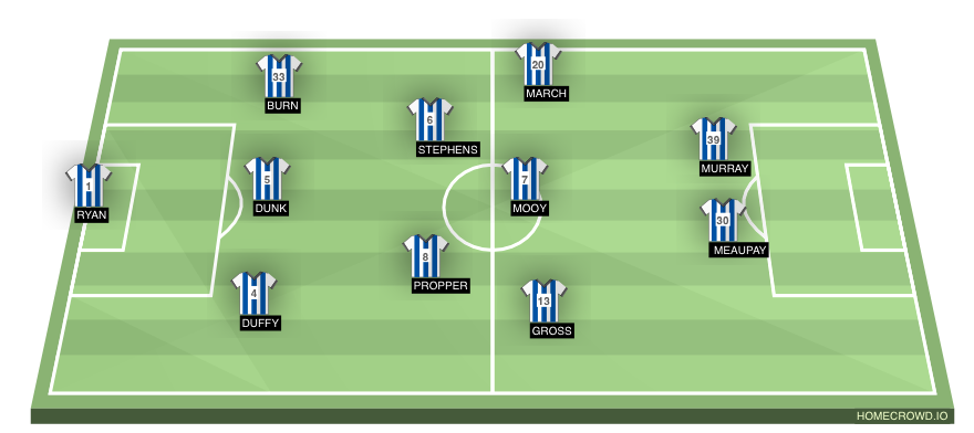 Football formation line-up Brighton & Hove Albion  5-3-2