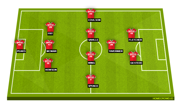 Football formation line-up Middlesbrough FC  4-4-2