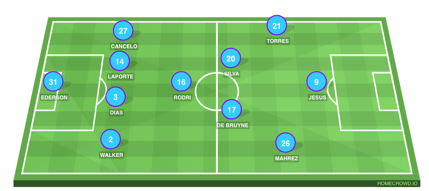Football formation line-up Manchester City  4-3-3