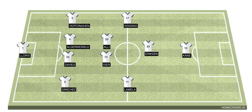 Football formation line-up Tottenham Hotspur  4-2-3-1