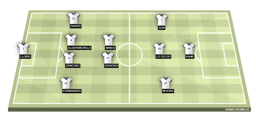 Football formation line-up Tottenham Hotspur  4-3-2-1