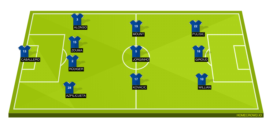 Football formation line-up Chelsea FC  4-3-3