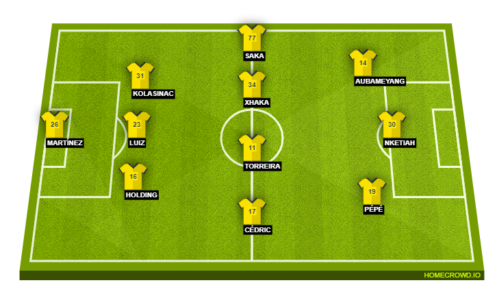 Football formation line-up Arsenal FC  3-4-3