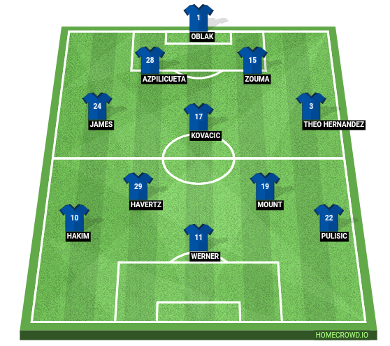 Football formation line-up Chelsea FC  4-1-4-1