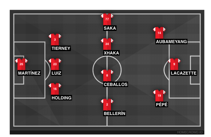 Football formation line-up arsenal  3-4-3