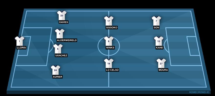 Football formation line-up Tottenham Hotspur  4-3-3