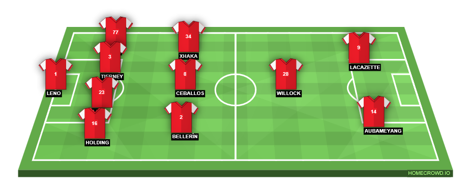 Football formation line-up Arsenal FC  4-1-2-1-2