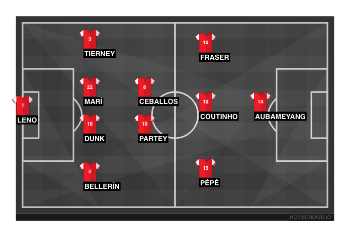 Football formation line-up possible line up  4-2-3-1