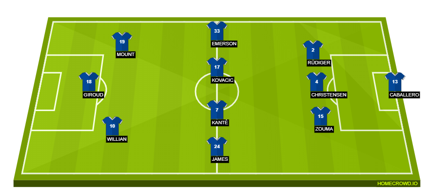 Football formation line-up Chelsea FC  3-4-3