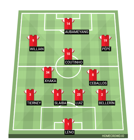 Football formation line-up Arsenal FC  4-3-3