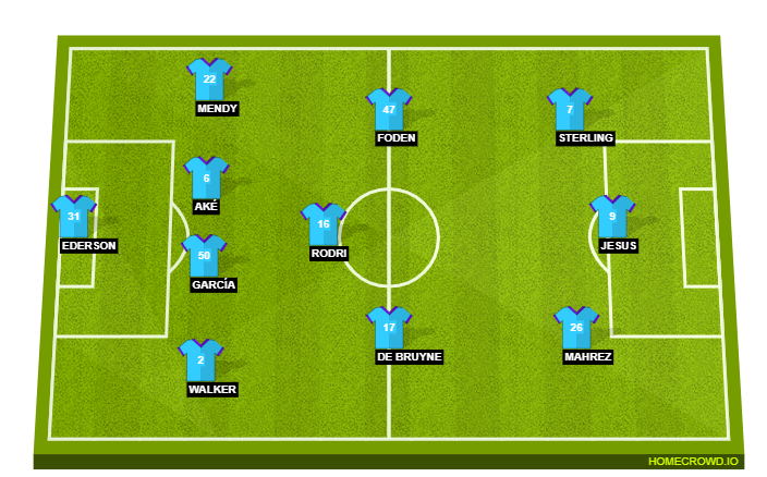 Wolves vs Manchester City Preview: Probable Lineups ...