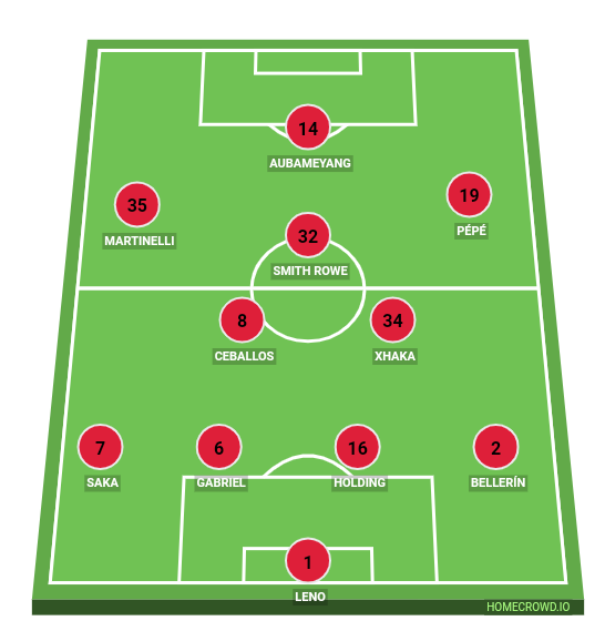 Football formation line-up Arsenal FC  4-2-2-2