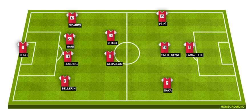 Football formation line-up Arsenal FC  4-3-2-1
