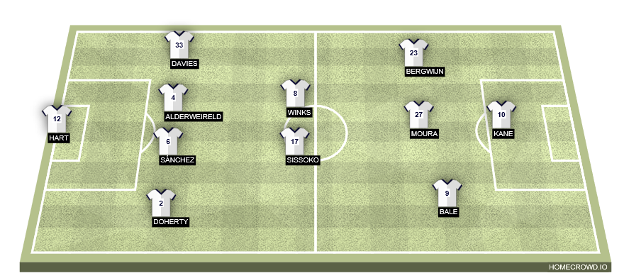 Football formation line-up Tottenham Hotspur  4-3-3