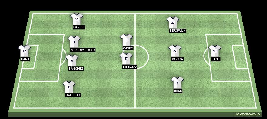 Football formation line-up Tottenham Hotspur  4-4-1-1