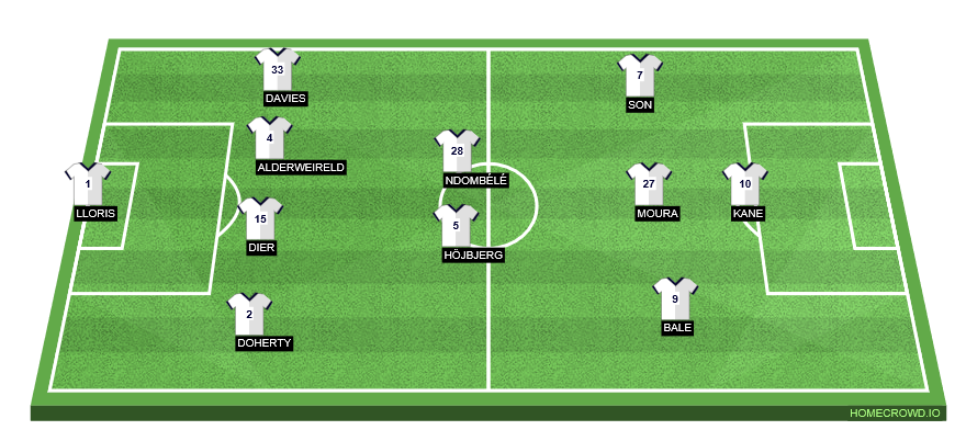 Football formation line-up Tottenham Hotspur  4-4-1-1