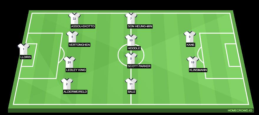 Football formation line-up Tottenham Hotspur  4-4-2
