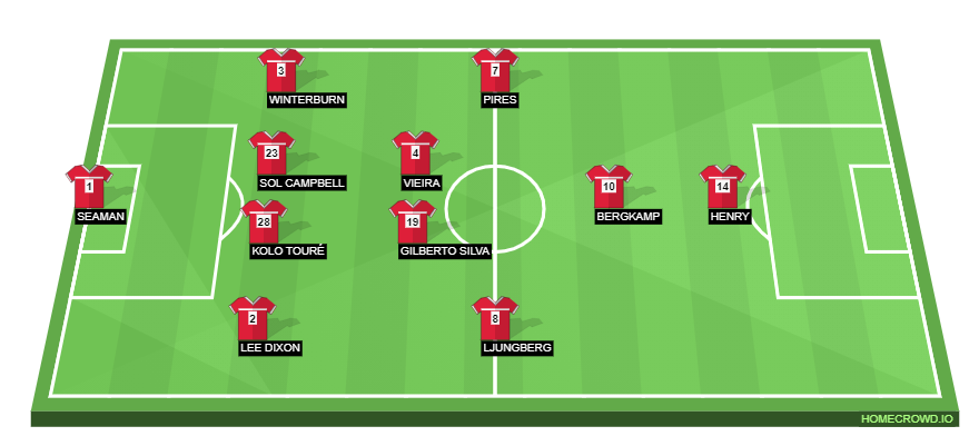 Football formation line-up Arsenal  4-2-3-1