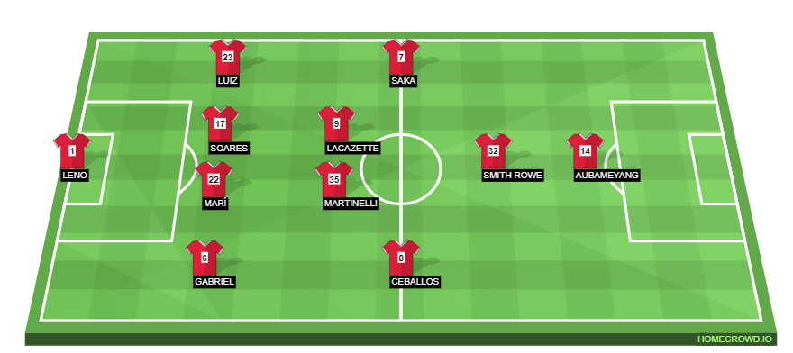 Football formation line-up Arsenal FC  4-2-3-1