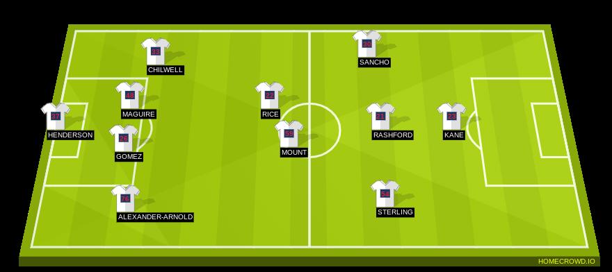 Football formation line-up England beljuim 4-1-4-1