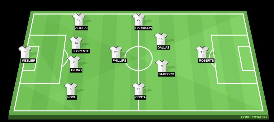 Football formation line-up Leeds United  4-1-4-1