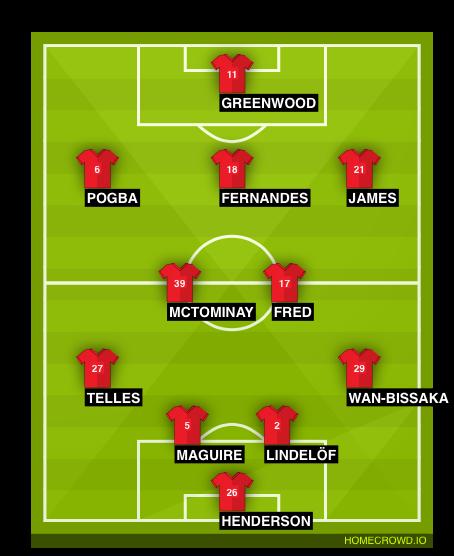 Football formation line-up Granada vs Man Utd  4-3-3
