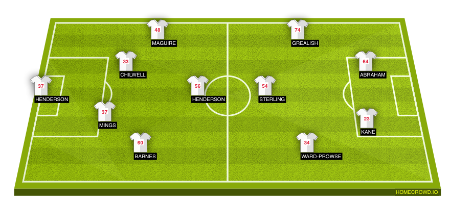 Football formation line-up England  4-1-2-1-2