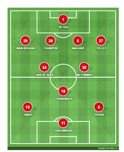 Football formation line-up Manchester United  2-5-3