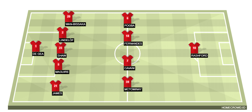 Football formation line-up Manchester United  4-4-2
