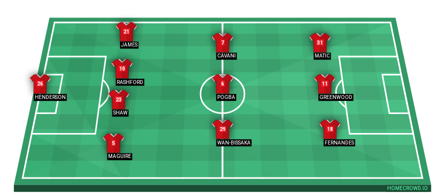 Football formation line-up Manchester United  4-3-3