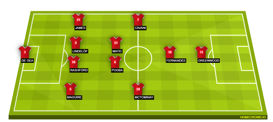 Football formation line-up Manchester United  4-2-3-1
