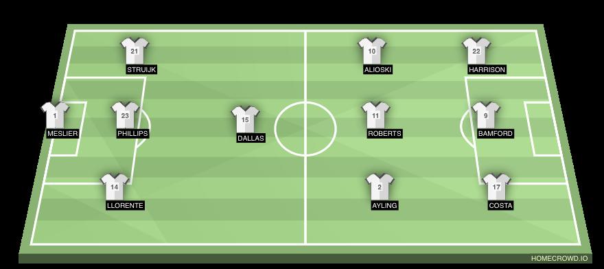 Football formation line-up Leeds United  2-5-3